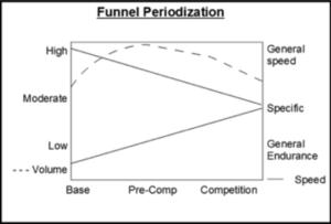 Funnel periodization