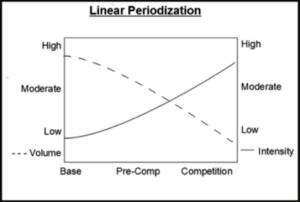 Linear period
